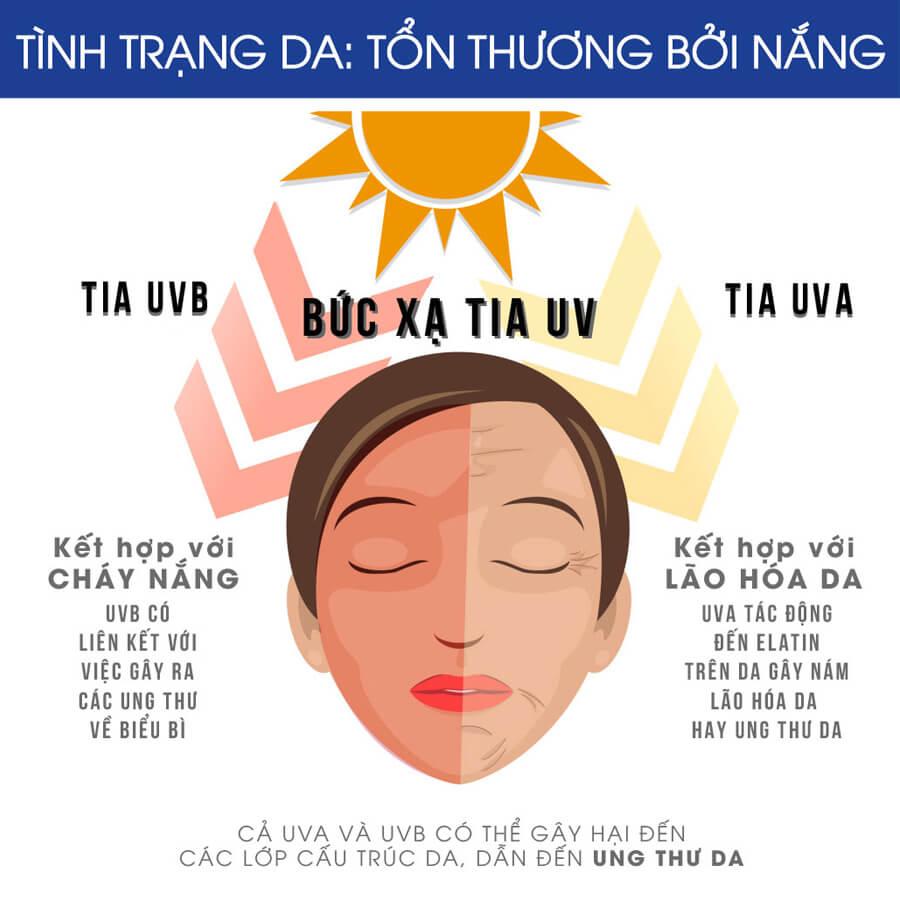 Tai Sao Can Dung Kem Chong Nang Bao Ve Da Co Nhung Loai Kem Chong Nang Nao Tot Cho Da 4